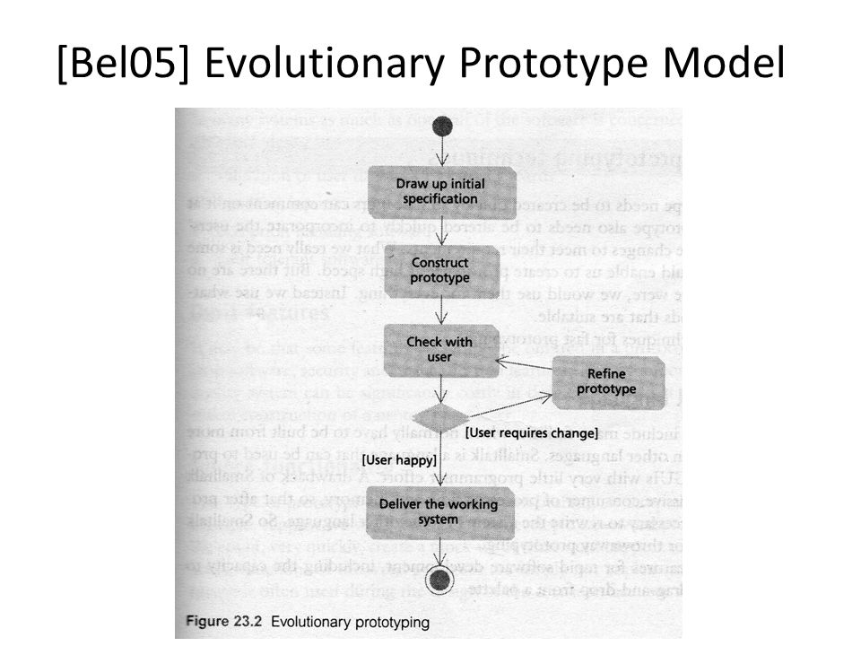 [Bel05] Evolutionary Prototype Model